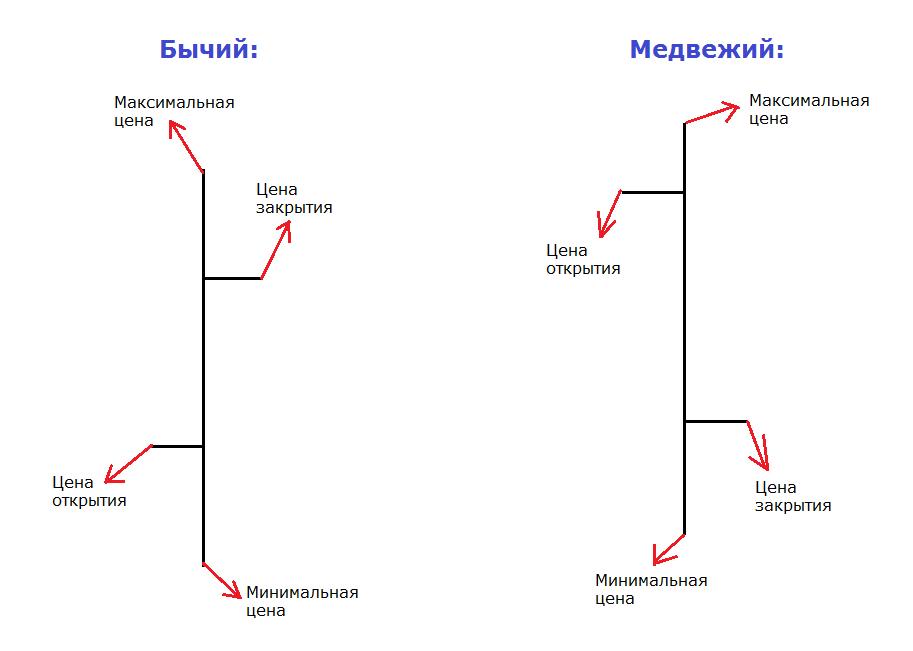 Графики БО