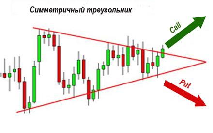 стратегия треугольник для бинарных опционов