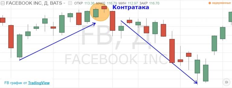 контратака FB