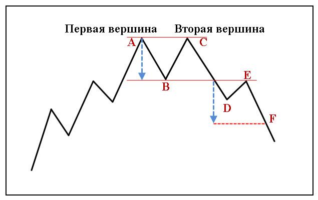 Фигуры-технического-анализа-Двойная-вершина