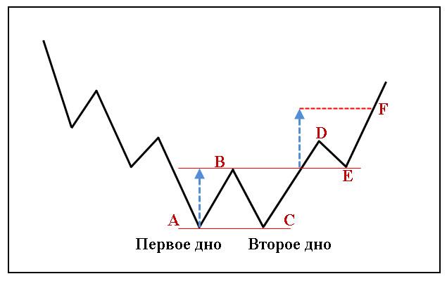 Фигуры-технического-анализа-Двойное-дно