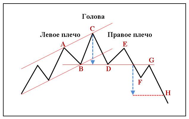 Фигуры-технического-анализа-Голова-и-плечи