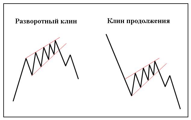 Фигуры-технического-анализа-Клин