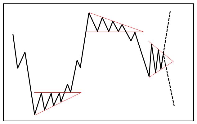 Фигуры-технического-анализа-Треугольник