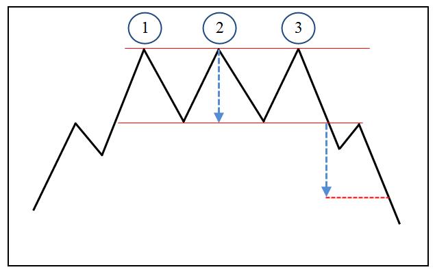 Фигуры-технического-анализа-Тройная-вершина