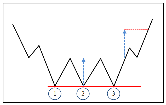 Фигуры-технического-анализа-Тройное-дно