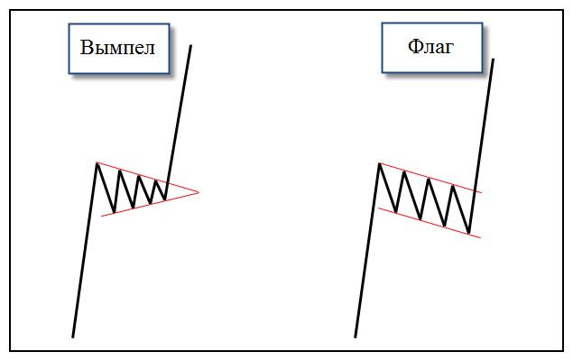 Фигуры-технического-анализа-Вымпел-и-флаг