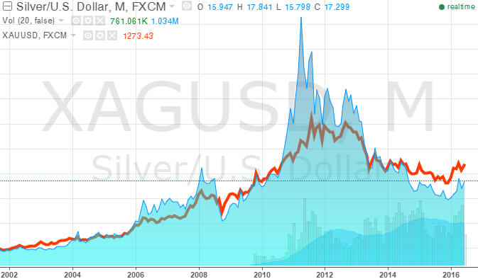 Корреляция-серебра-и-золота (1)