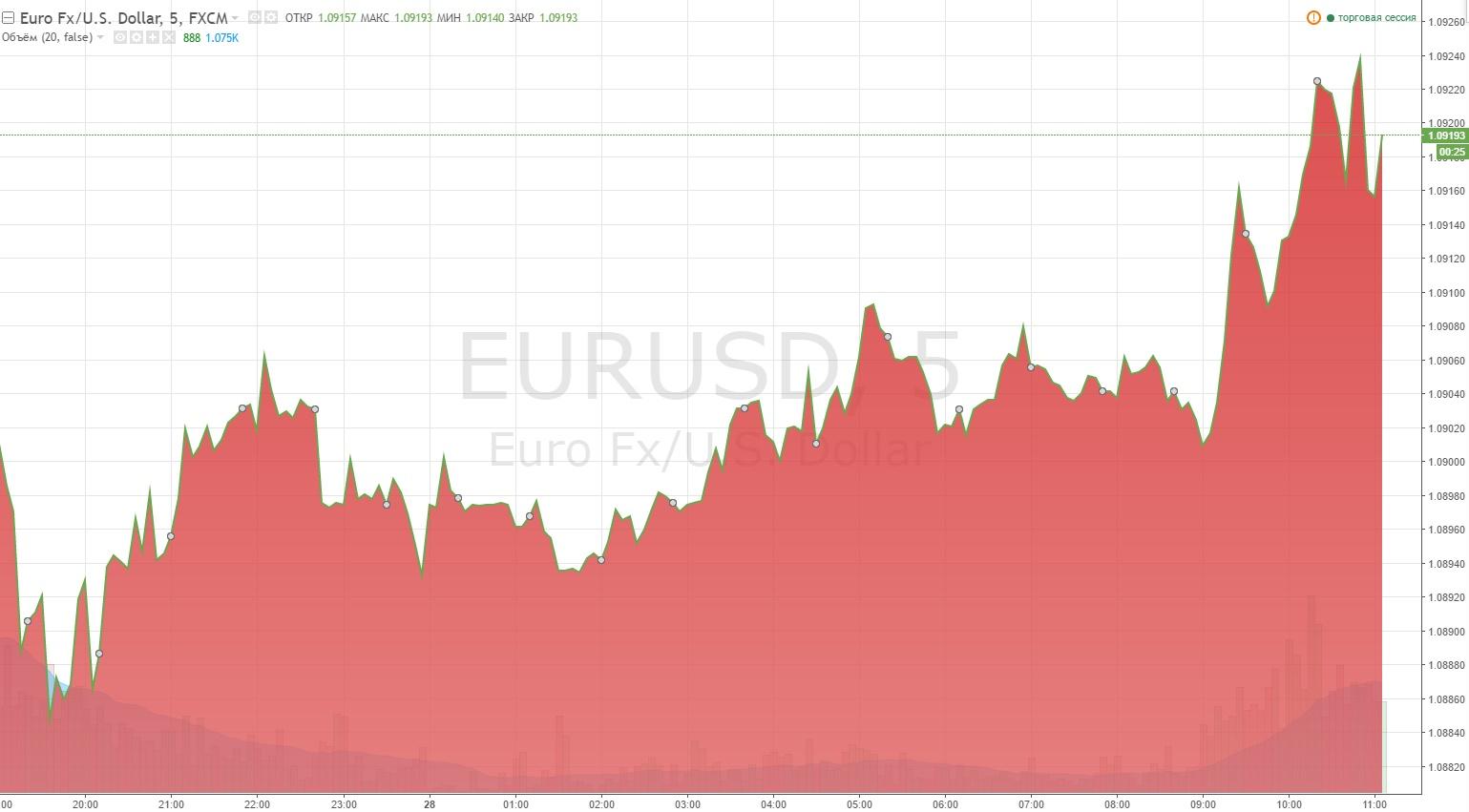 Аналитика рынка Форекс, фондовых, товарных и сырьевых бирж