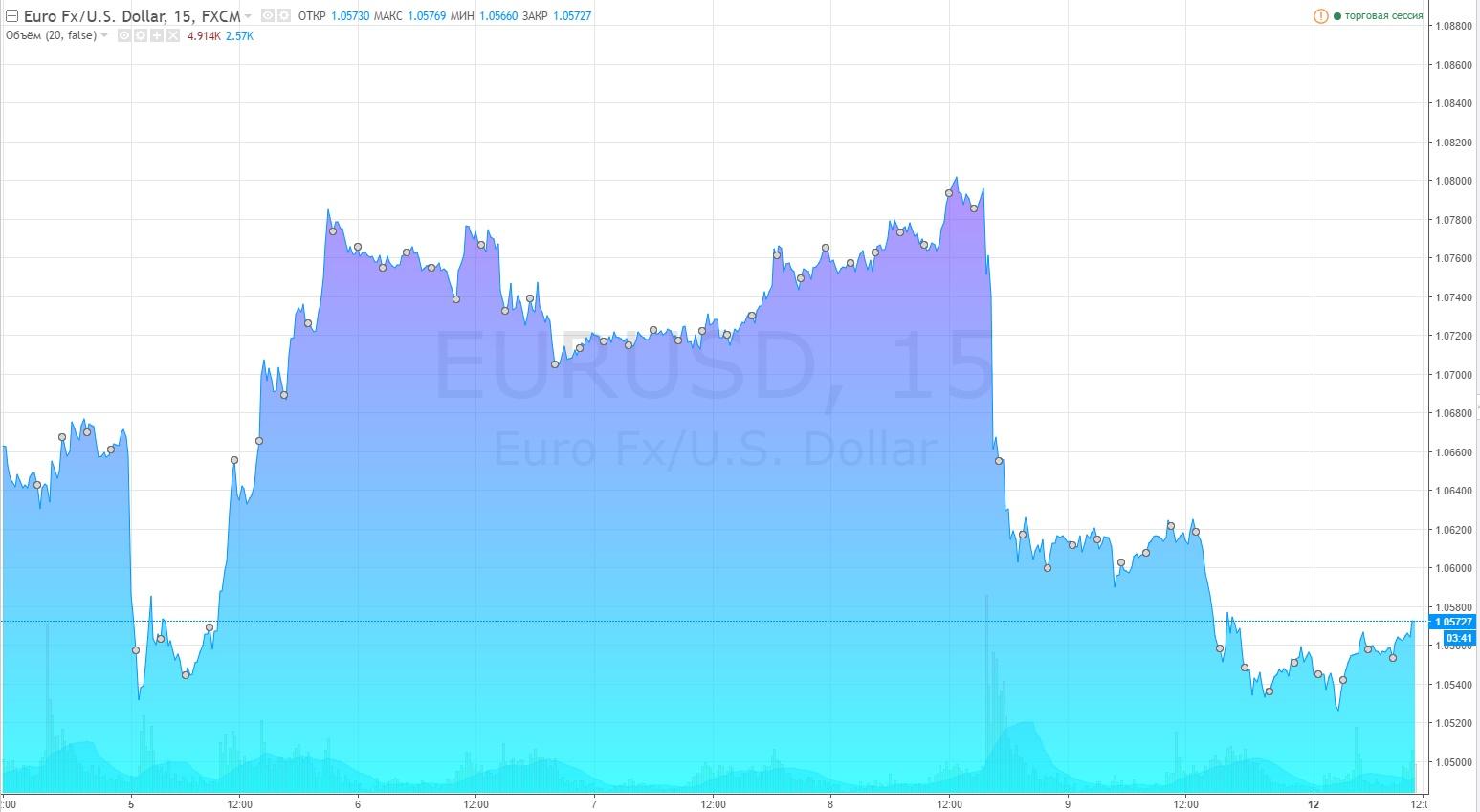 Прогнозы по цене на золото форекс трейдеру