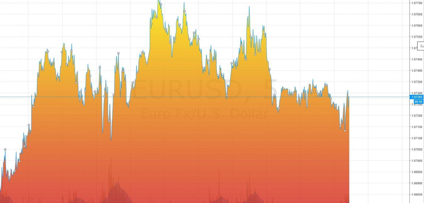 Как прогнозировать тренд при торговли бинарными опционами