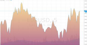 обзор рынка на неделю