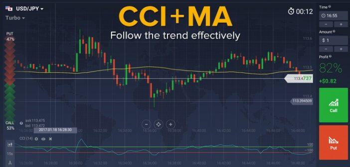 индикатор cci ma