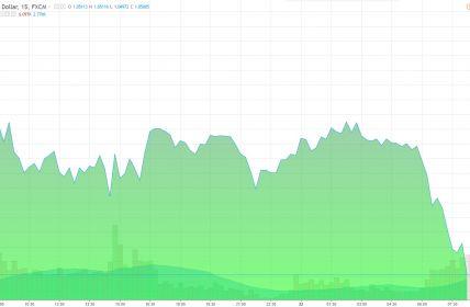 Курс доллара к доллара онлайн на форекс в реальном времени график