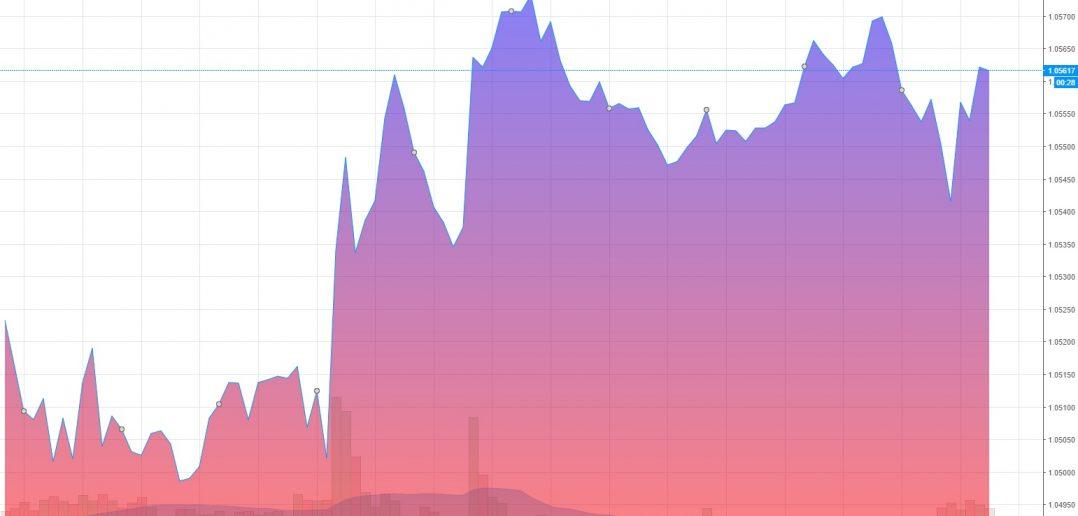 Экономические новости о форексе в реальном времени
