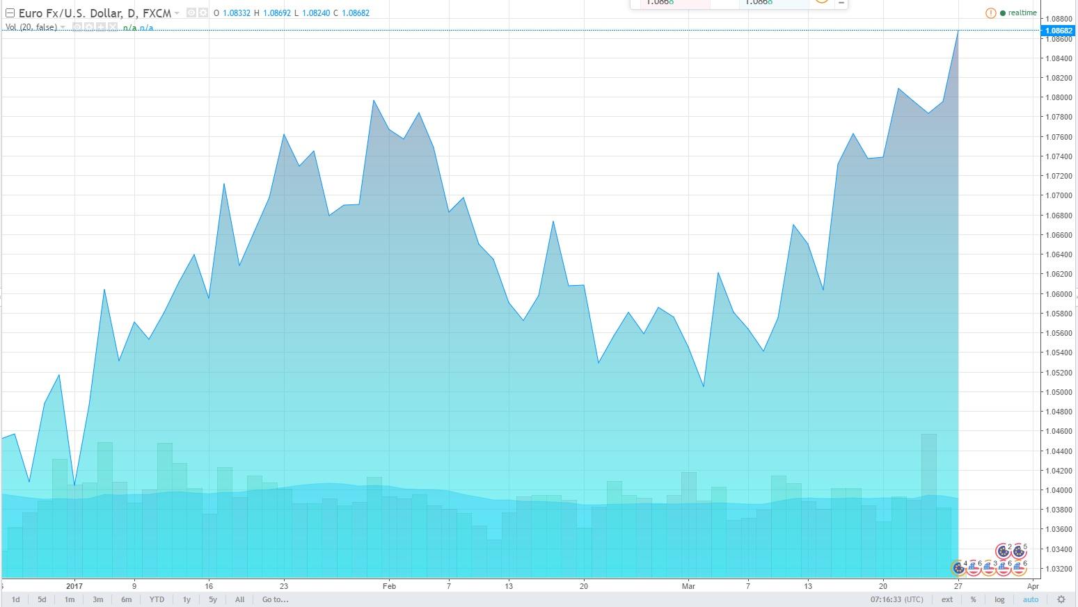 Прогноз курса доллара и евро на завтра